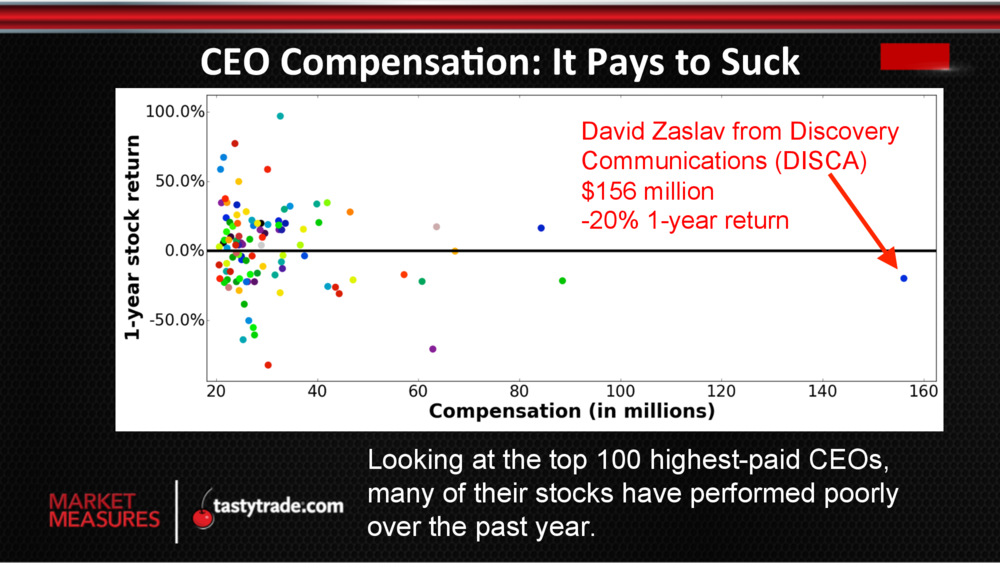 mm102715ceo-compensation-4.png