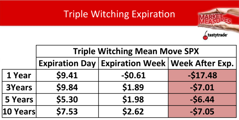 Triple Witching SPX_Market Measures
