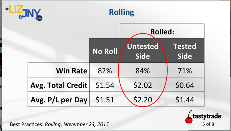 Options trading roll