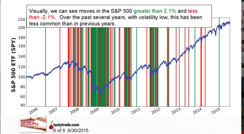 S&P YOY Volatility