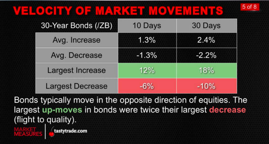 Bonds_Equities_MarketMeasures