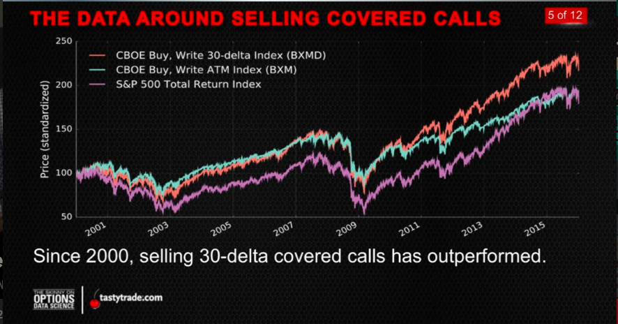 covered calls_data