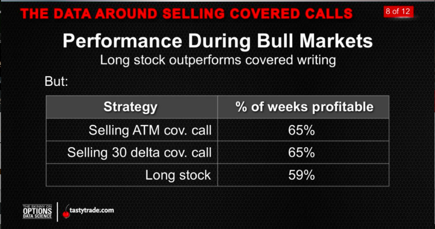 Covered Calls_Bull Market
