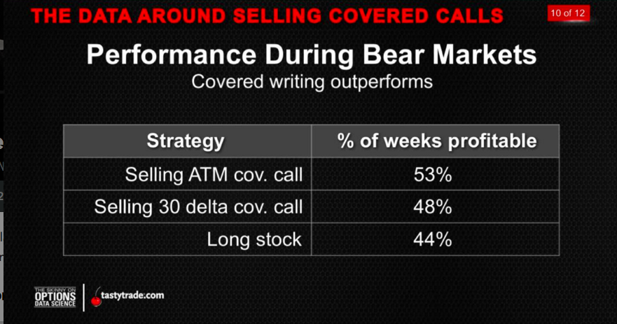 CoveredCalls_BearMarket