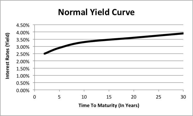normal-yield-curve