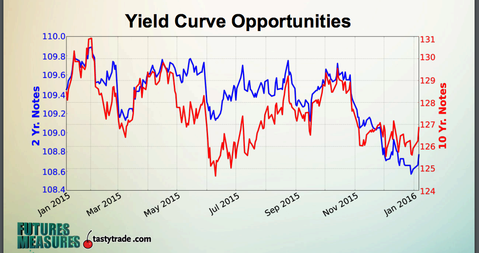 Yield trading strategies