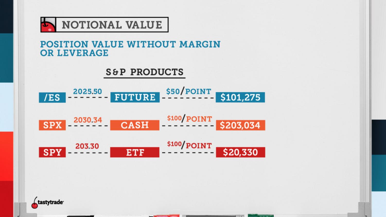 What Is Notional Value Understanding Notional Value Tastytrade Blog