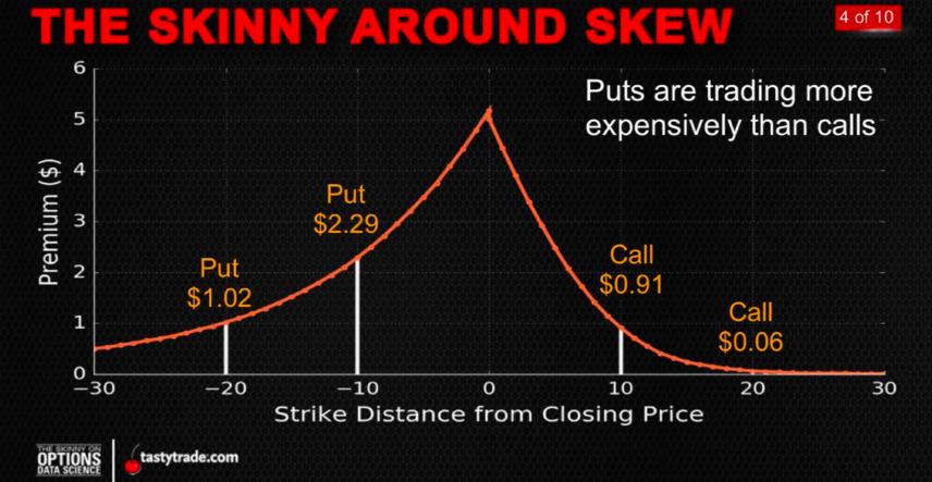 Options skew trade