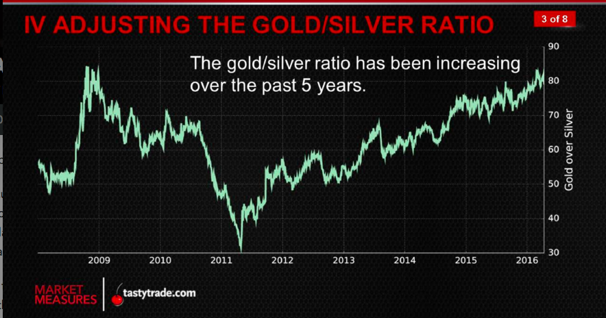 gold_silver_ratio