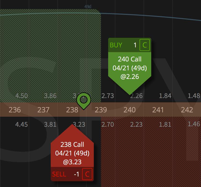 Example of a short call spread - notice the red short call in the money.