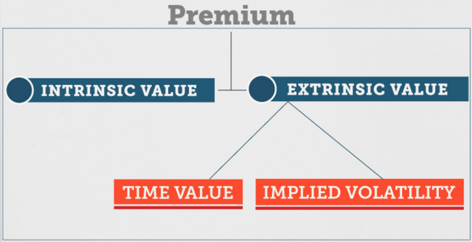 extrinsic-intrinsic-time-value-implied-volatility