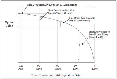 This chart shows how time decay (theta) impacts the price of an option.