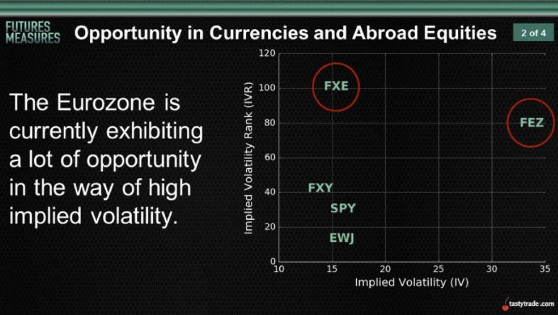 eurozone opportunity