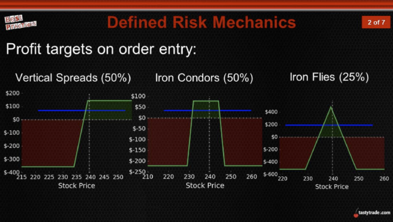 defined risk mechanics