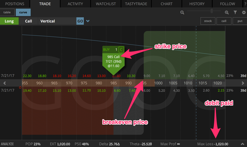 An OTM long call option as shown in the tastyworks platform