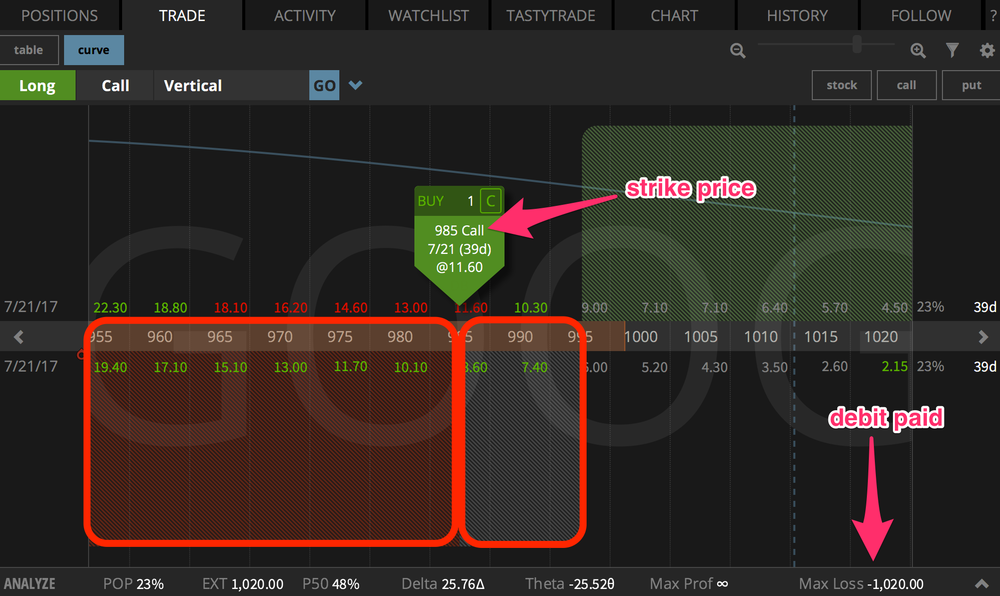 The price at which a loss on a long call option will occur is shown in the tastyworks platform above