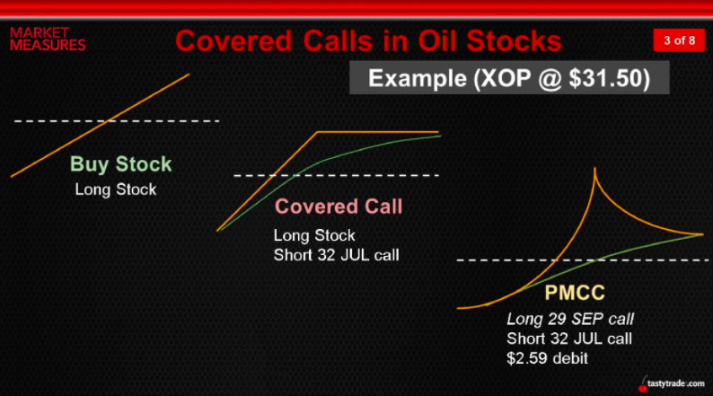 covered calls in oil stocks