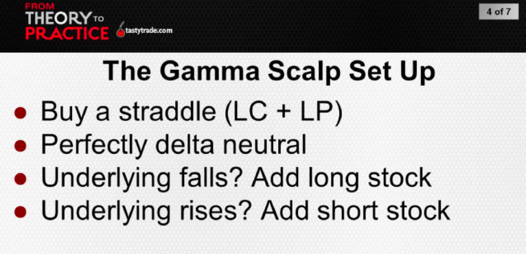 Gamma Scalping Example Set Up