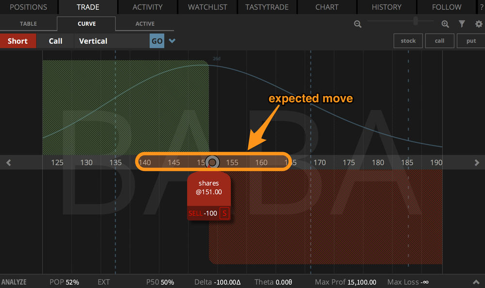 expected-move-tastyworks