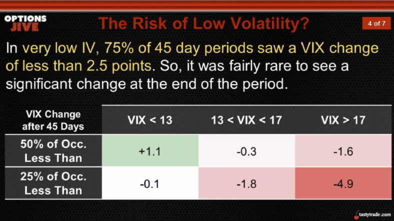 the risk of low volatility