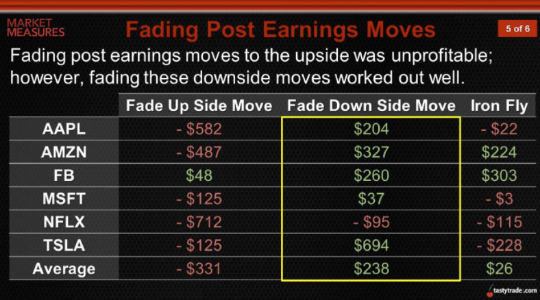 Fading Post Earnings Moves