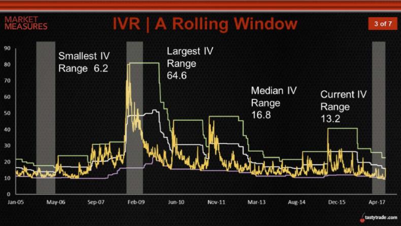 IVR: A Rolling Window