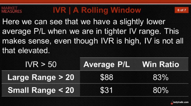 IVR Results