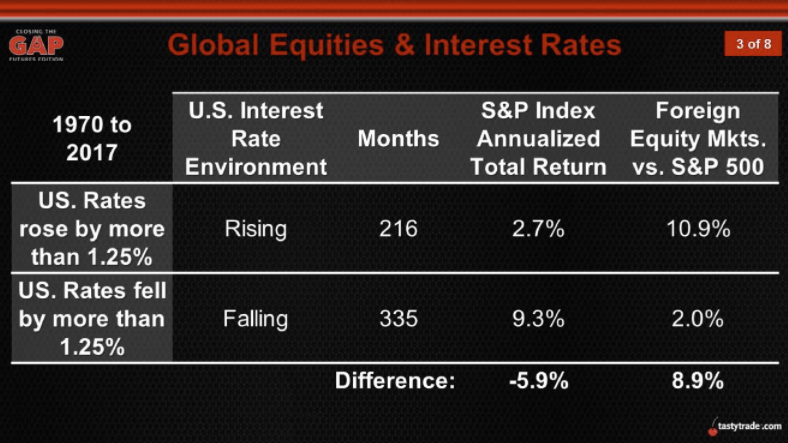 Global Equities & Interest Rates