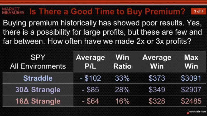 is there a good time to buy premium