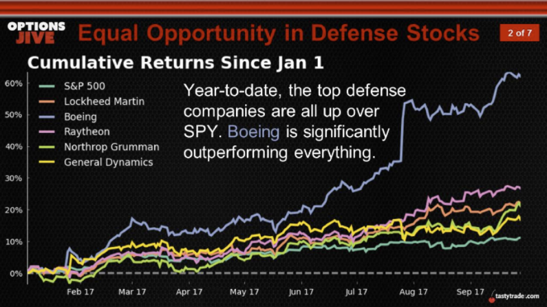Equal Opportunity in Defense Stocks