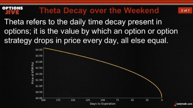 Theta Decay