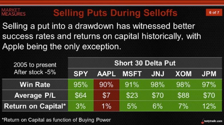 Selling Puts During Selloffs