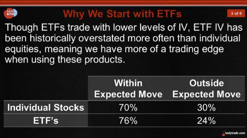 Why we start with ETFs