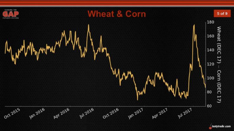 wheat & corn