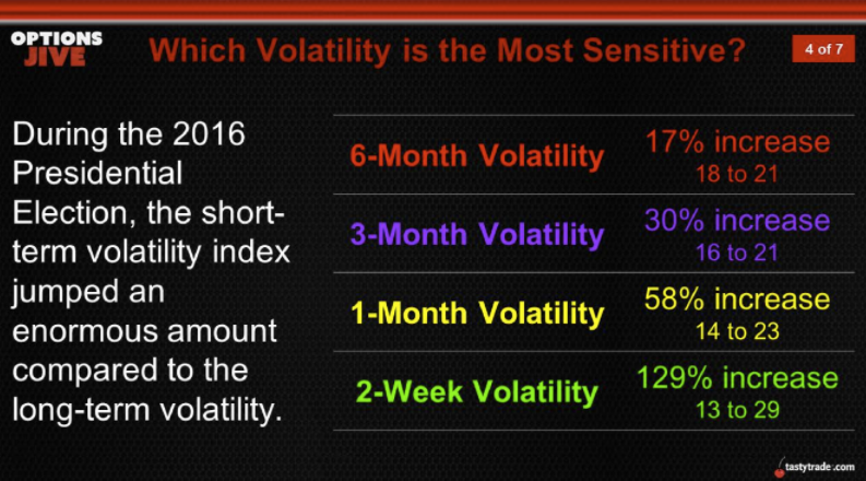presidential election volatility index