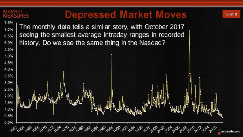 Depressed Market Moves Year over Year