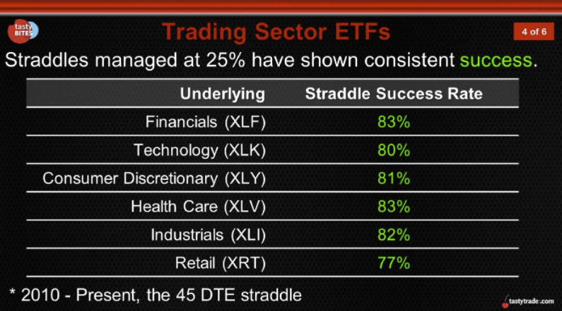 Trading Sector ETFs - Success Rate