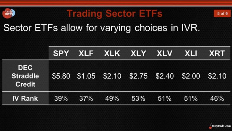 Trading Sector ETFs - IV Rank