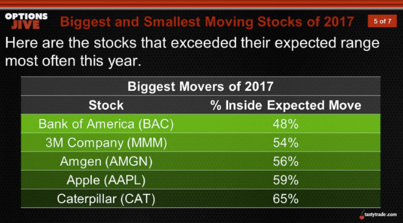 Biggest and Smallest Moving Stocks of 2017