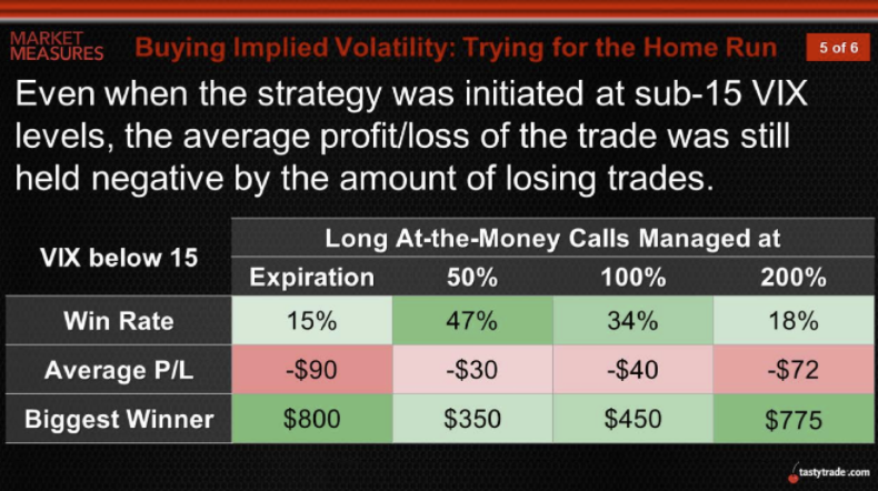 Buying Implied Volatility