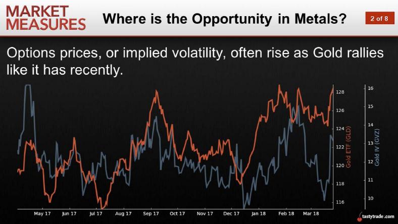 Opportunity in Metals