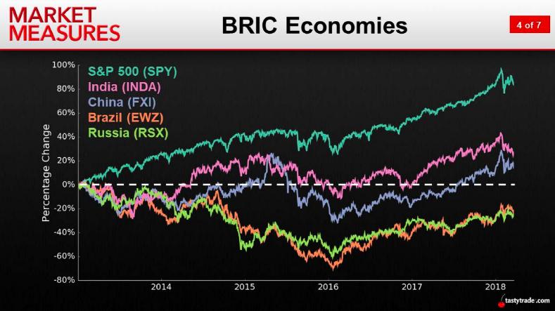 BRIC Economies