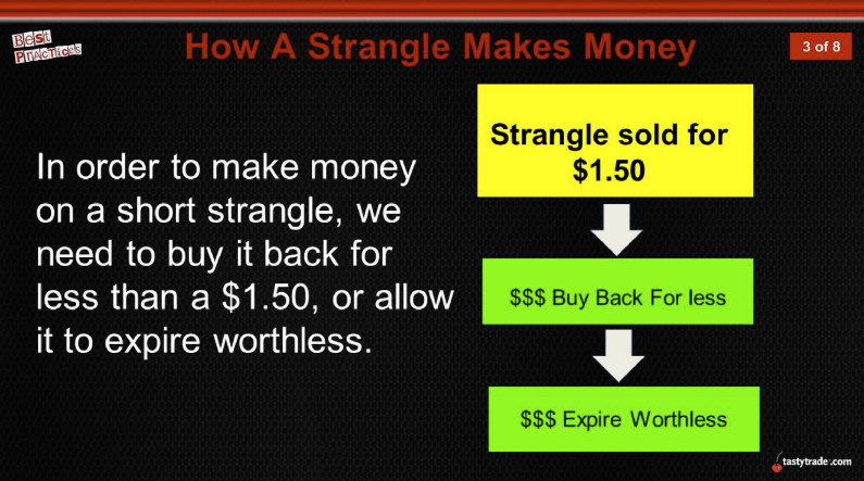 How a strangle makes money