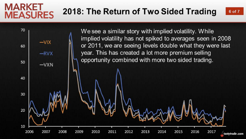 The Return of Two-Sided Trading