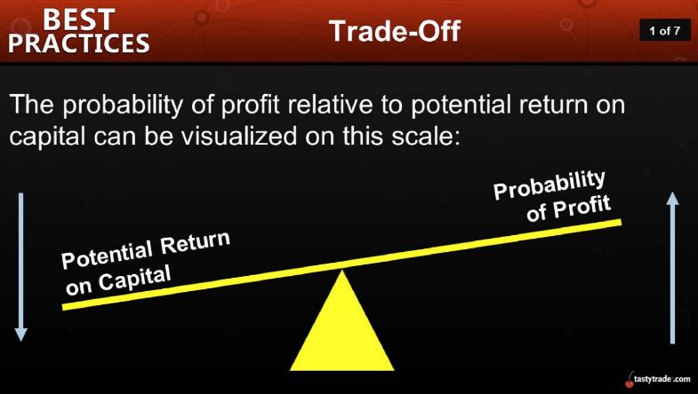 Risk vs. Reward Trade-Off