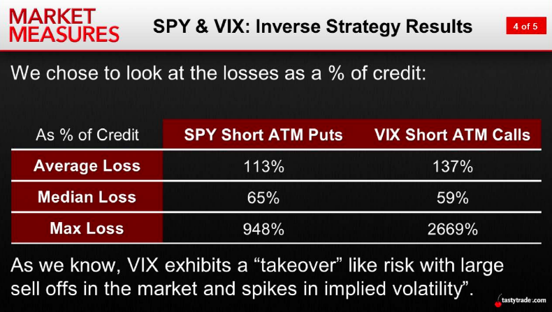 SPY and VIX