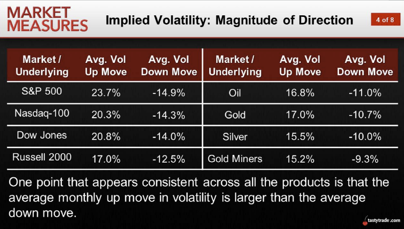 Implied Volatility: Magnitude of Direction