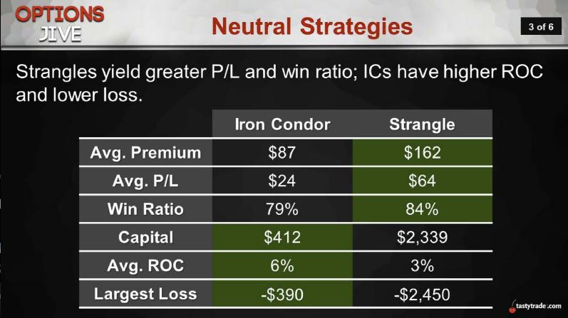 Neutral Strategies