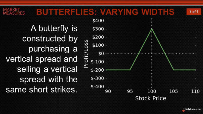 Butterflies: Varying Worths