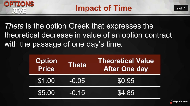 Impact of Time